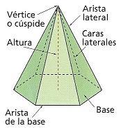 elementos de la pirámide