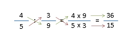 Matemáticas División De Fracciones