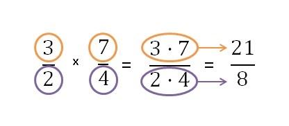 Matemáticas Multiplicación De Fracciones