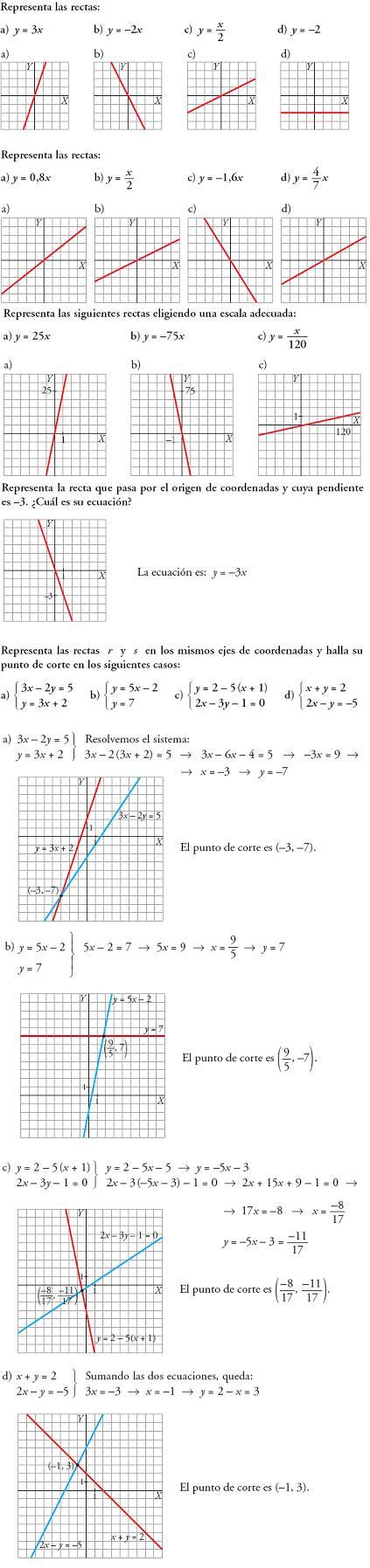 Matemáticas. Representación de rectas
