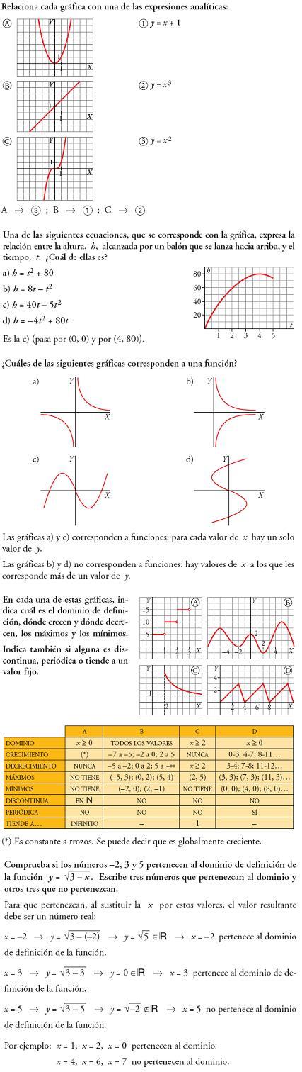 Matemáticas. Reflexionar sobre la teoría funciones y gráficas